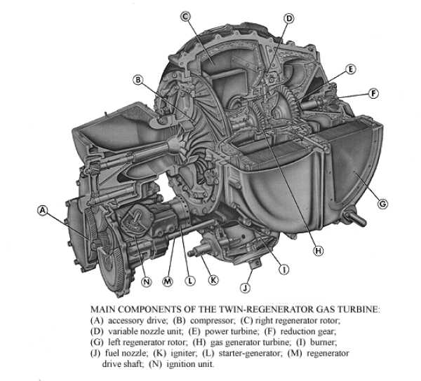 Cut-away of Turbine engine.